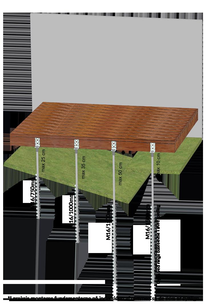 GroundPlug Twister terrænafstand
